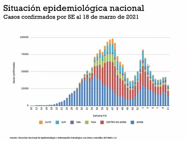 COVID-19: situación epidemiológica a un año de la pandemia. Vacunas y vacunación.